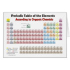 PERIODIC TABLE According to Organic Chemists Card