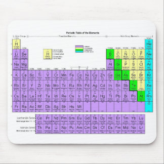 Periodic Table (Mousepad) Mouse Mat