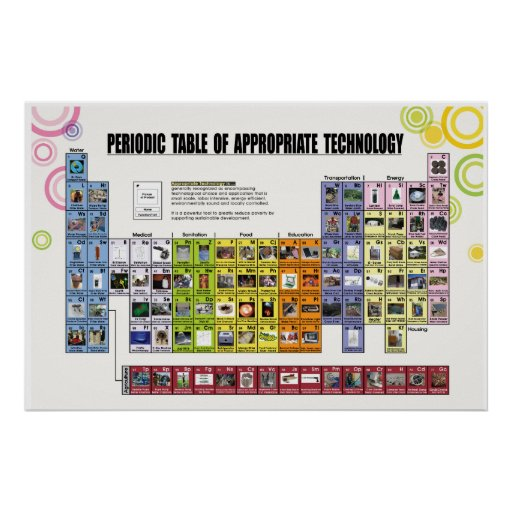 Periodic Table of Appropriate Technology Poster