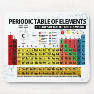 PERIODIC TABLE OF ELEMENTS - 2018 MOUSE MAT