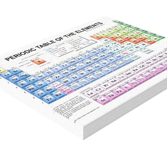 Periodic Table of Elements canvas