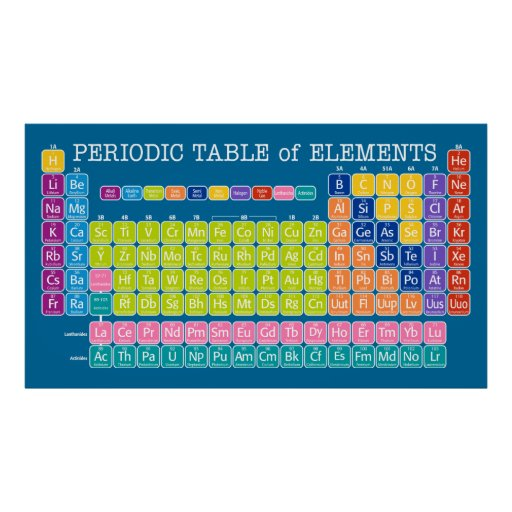 Periodic Table of Elements for Classroom Poster
