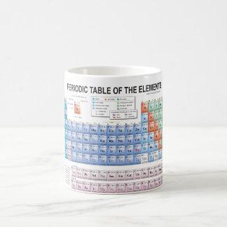 Periodic Table of Elements Fully Updated Basic White Mug