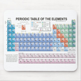 Periodic Table of Elements Fully Updated Mouse Pad