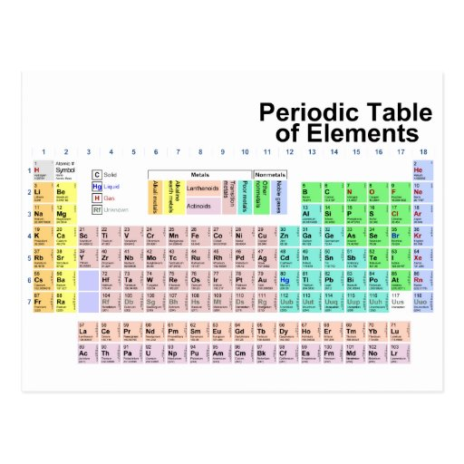 Periodic table of elements postcard zazzle for C table of elements