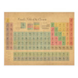 Periodic Table of Elements Postcard