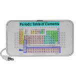 Periodic table of elements speaker