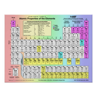 Periodic Table of Elements w atomic properties Print