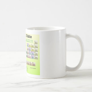 Periodic Table of rejected Elements Mugs