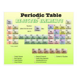 Periodic Table of rejected Elements Postcards