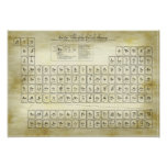 Periodic Table of the Classical Elements - Alchemy Poster