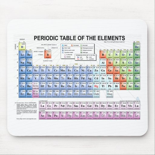 Periodic Table Of The Elements Mouse Pad Zazzle