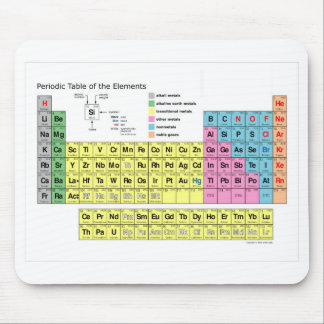 Periodic Table of the Elements Mouse Pad