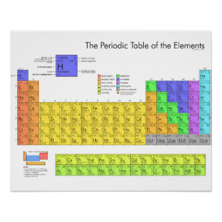 Periodic Table of the Elements Scientific