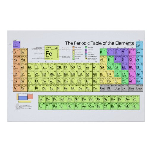 Periodic Table of the Elements with Metals Print