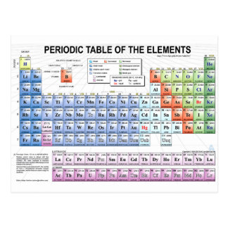 Periodic table postcard