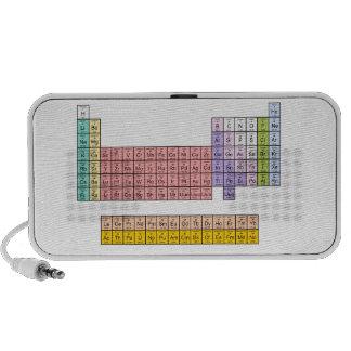 Periodic Table Speaker