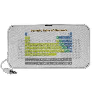 Periodic Table Mini Speakers