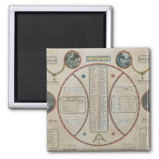 Perpetual Republican Calendar, June 1801 Square Magnet