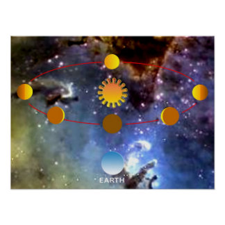 Phases of Venus Poster