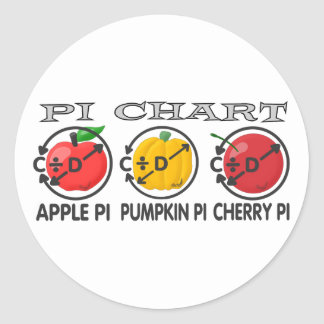 Pi Chart Round Sticker