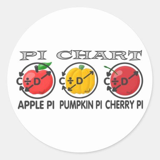 Pi Chart Round Sticker