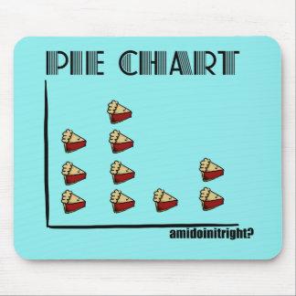 Pie Chart Mouse Mat