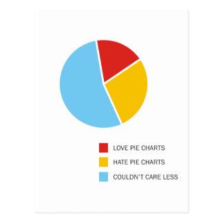 Pie Charts postcard