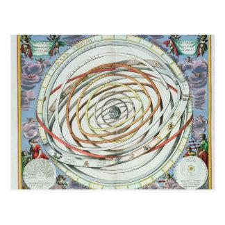 Planetary orbits postcard