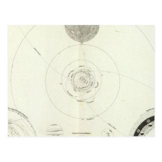 Planetensystem der Sonne Postcard