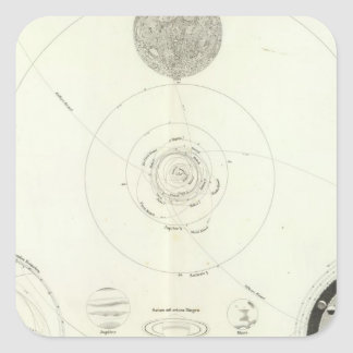 Planetensystem der Sonne Square Sticker