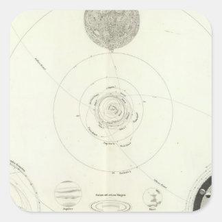 Planetensystem der Sonne Stickers