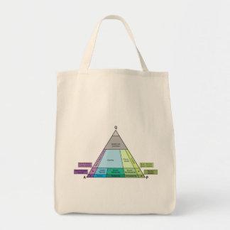 Plutonic Rock QAP Diagram Grocery Tote Bag