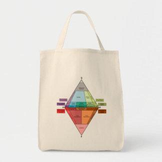 Plutonic Rock QAPF Diagram Grocery Tote Bag