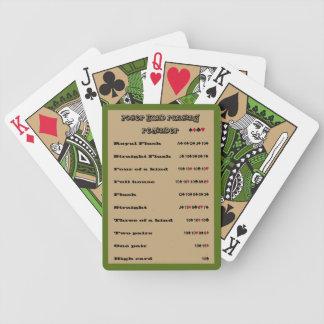 Poker Hand Ranking Reminder Design B Tone 1 Bicycle Playing Cards