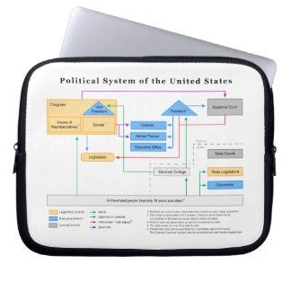 Political System of the United States Diagram Laptop Computer Sleeve