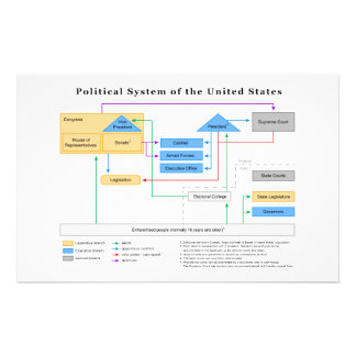 Political System of the United States Diagram Stationery Design