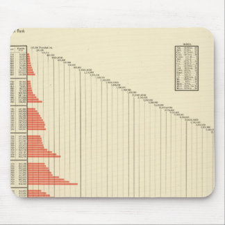 population growth of United States Mouse Mat