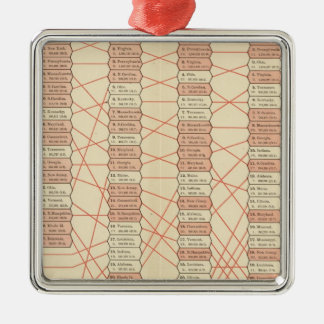 population rank of United States Christmas Ornament