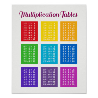 Poster. 1x1 multiplication table mathematics poster