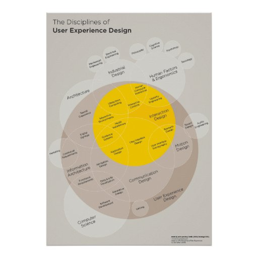 Poster: Disciplines OF user Experience Design