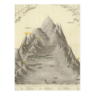 Principal Mountains and Rivers of the World Postcard