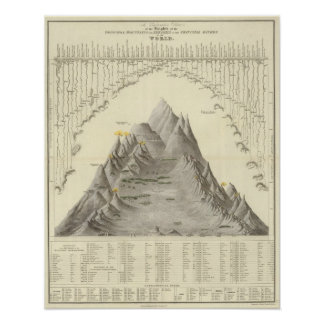 Principal Mountains and Rivers of the World Poster