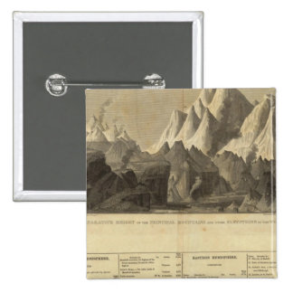 Principal Mountains, &c Throughout The World 15 Cm Square Badge
