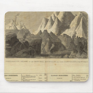 Principal Mountains, &c Throughout The World Mouse Pad
