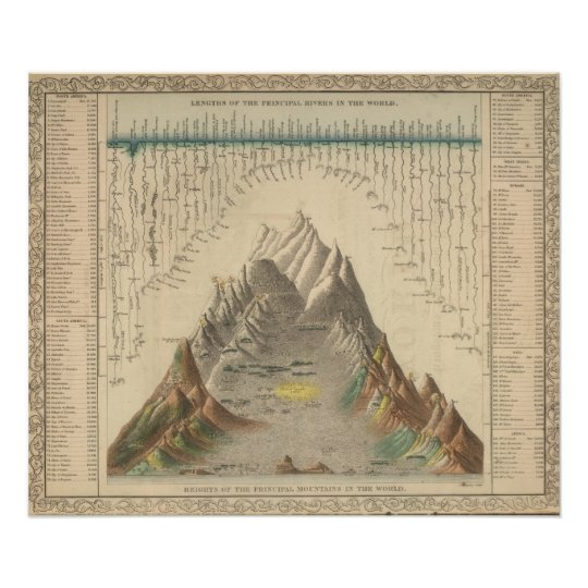 Principal Rivers and Mountains of the World Poster