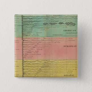 Principal Rivers Throughout The World 15 Cm Square Badge