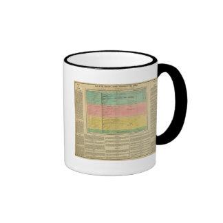 Principal Rivers Throughout The World Coffee Mugs
