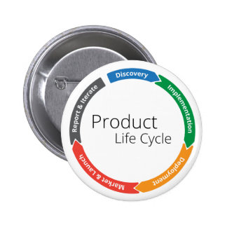 Product Life Cycle BUTTON!!