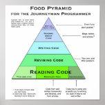 Programmer's Food Pyramid Poster